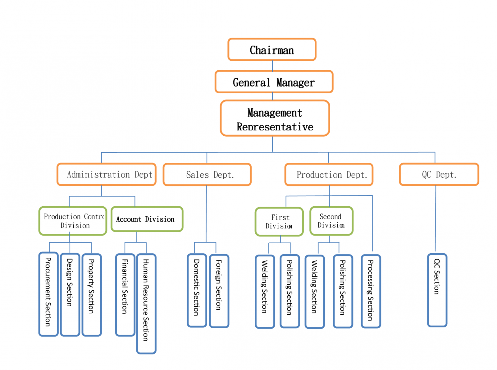 Company Profile:Organization Chart   SYS Co. Ltd.<br>filter housing ...